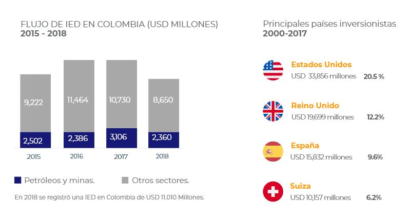 COLOMBIA INVESTMENT SUMMIT 2019 - Colombia flujo de IED